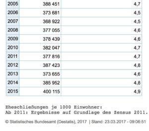 Im Vergleich: Es wird wieder häufiger geheiratet in Deutschland