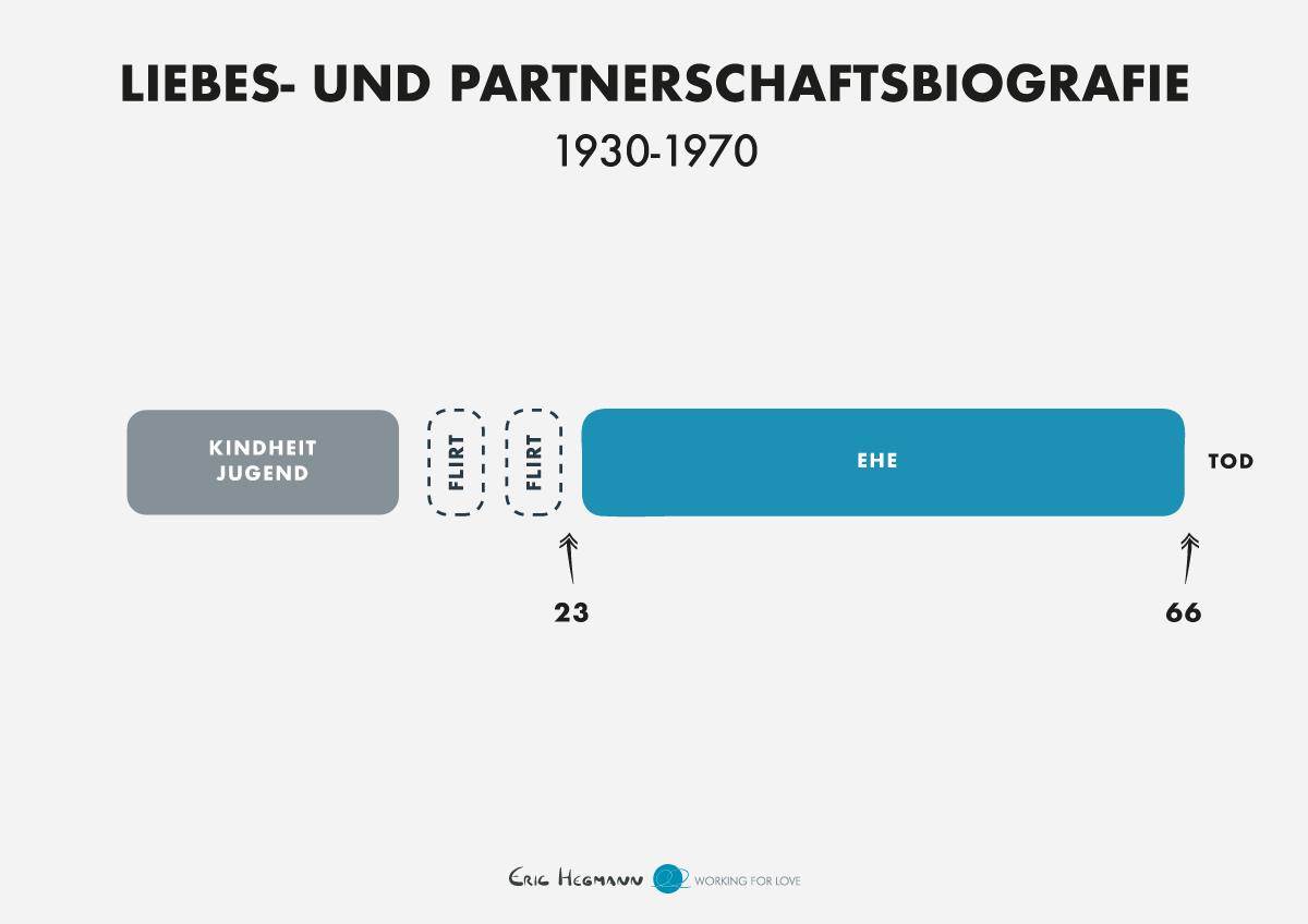 Typischer Beziehungsverlauf 1930 - 1970 nach Matthias Horx