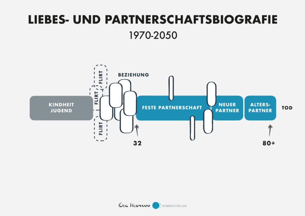 Typischer Beziehungsverlauf 1970 - 2050 nach Matthias Horx